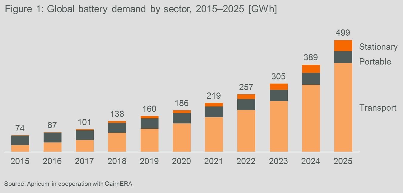 Global battery demand by sector