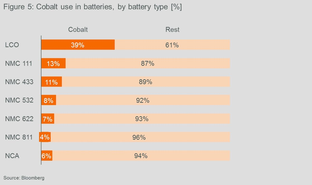 Cobalt use in batteries
