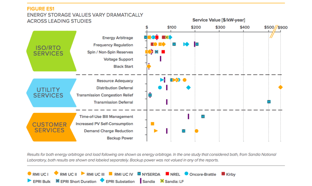 Bankable Energy Storage Projects Today - RMI