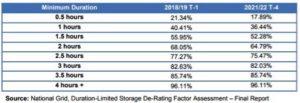 Capacity Market De-Rating Factor Assessment