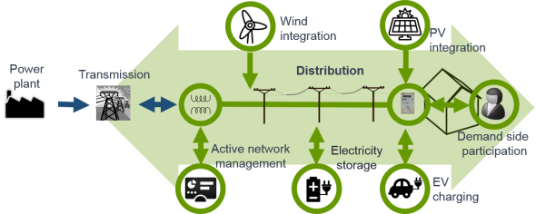 Distribution System Operators Infrastructure