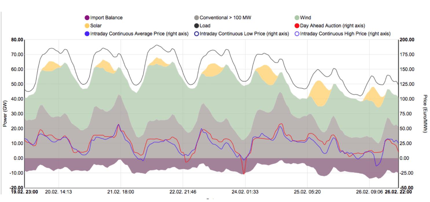 German windpower cost